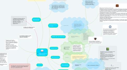 Mind Map: TRABAJO SOCIAL EMPRESARIAL