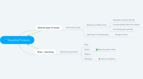 Mind Map: Recycling Products