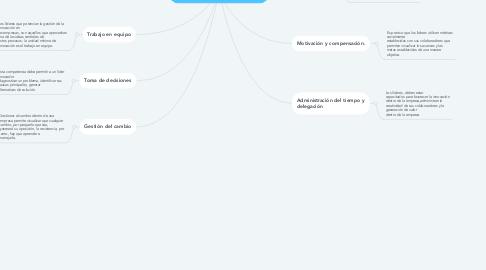 Mind Map: Liderazgo para la innovación