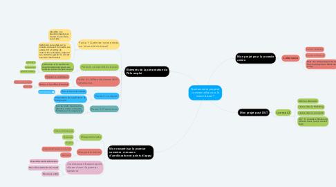 Mind Map: Quel est votre projet et comment allez-vous le mener à bien ?