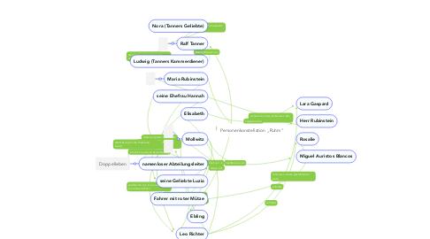 """Mind Map: Personenkonstellation ,,Ruhm"""""""