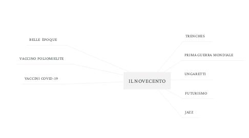 Mind Map: IL NOVECENTO