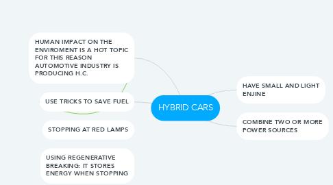 Mind Map: HYBRID CARS