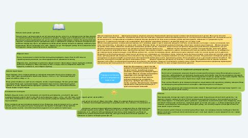 Mind Map: Поради для батьків дітей із затримкою мовлення