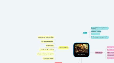 Mind Map: Realismo