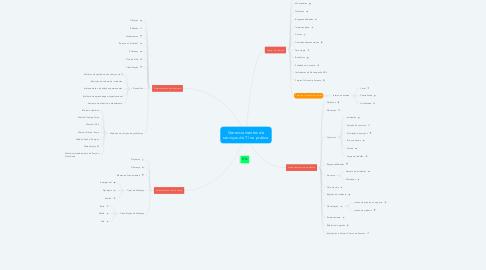 Mind Map: Gerenciamentos de serviços de TI na prática