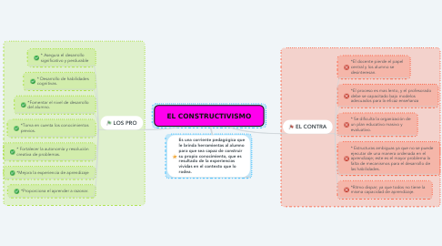 Mind Map: EL CONSTRUCTIVISMO