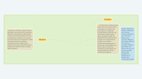 Mind Map: Modelo ERP (Planeación de recursos empresariales