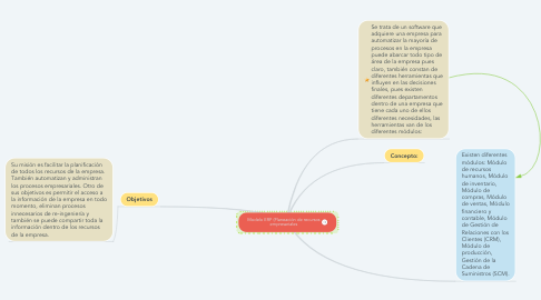 Mind Map: Sistemas de Información en los negocios globales de la restauración (por: Ylenia Zambrano Moreira)