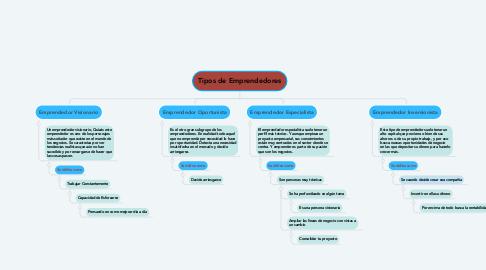 Mind Map: Tipos de Emprendedores