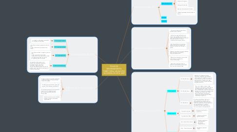 Mind Map: PLAN DE ORDENAMIENTO TERRITORIAL MUNICIPIO DE MEDELLÍN 2014-2027