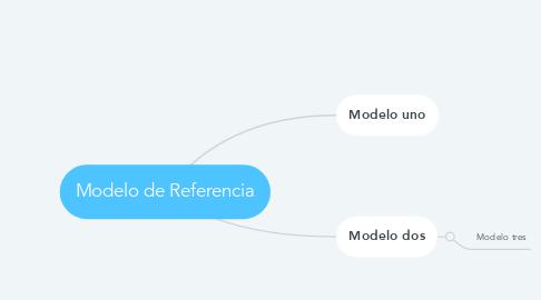 Mind Map: Modelo de Referencia