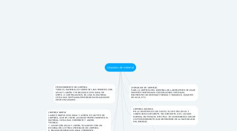 Mind Map: Limpieza de material
