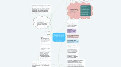 Mind Map: Проблемы применения сотрудниками полиции огнестрельного оружия  как меры административного принуждения