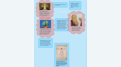 Mind Map: Triple Renacer