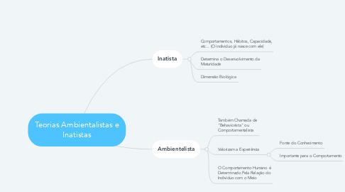 Mind Map: Teorias Ambientalistas e Inatistas
