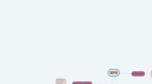 Mind Map: SEPSE
