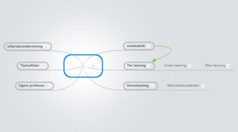 Mind Map: Faglig læsning i dansk