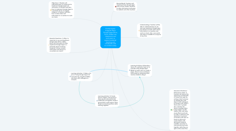 Mind Map: Goal/purpose: Integrate Basic Google Apps (Drive, Docs, Slides) into classrooms and curriculum to support students' learning and collaborate with co-workers easily.
