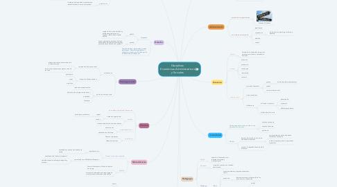 Mind Map: Disciplinas Económicas-Administrativas y Sociales