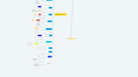 Mind Map: Cerimônias- Quem faz o que ?