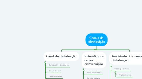 Mind Map: Canais de distribuição