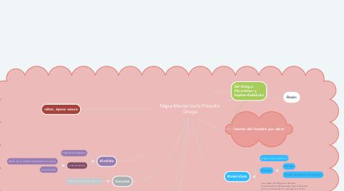 Mind Map: Mapa Mental de la Filosofía Griega
