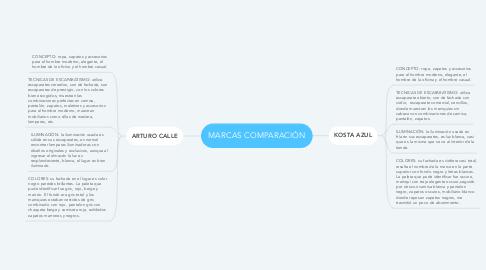 Mind Map: MARCAS COMPARACIÓN