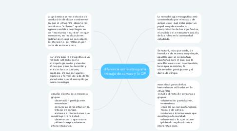 Mind Map: diferencia entre etnografia trabajo de campo y la OP