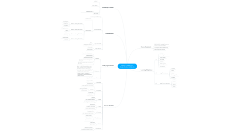 Mind Map: Design Thinking for Data-oriented Solutions