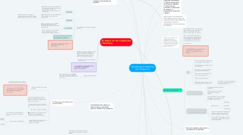 Mind Map: SEGURANÇA E MEDICINA DO TRABALHO