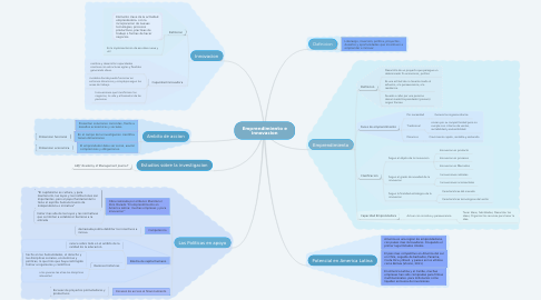 Mind Map: Emprendimiento e innovacion