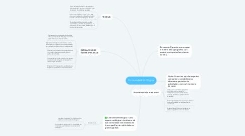 Mind Map: Comunidad Ecológica