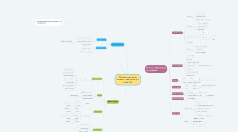 Mind Map: Políticas sociales en América Latina: Giro a la izquierda.