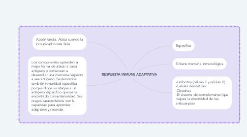 Mind Map: RESPUESTA INMUNE ADAPTATIVA
