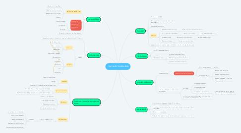 Mind Map: Concreto Sostenible