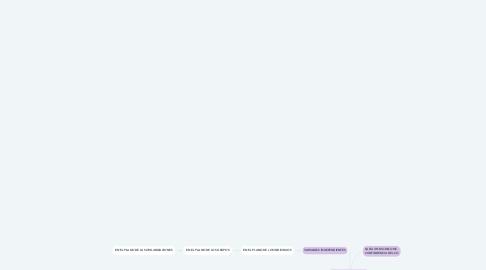 Mind Map: ELABORACION DE UN MODELO DE CO