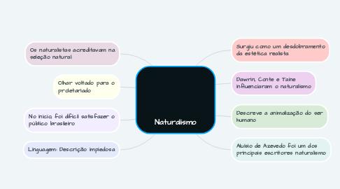 Mind Map: Naturalismo