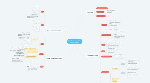 Mind Map: Trabalho de Conclusão e Artigo Científico