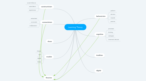 Mind Map: Learning Theory