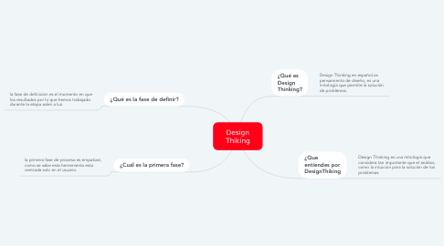 Mind Map: Design Thiking