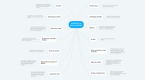 Mind Map: SERVIDOR DE APLICACIONES