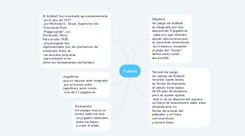 Mind Map: Futbeis