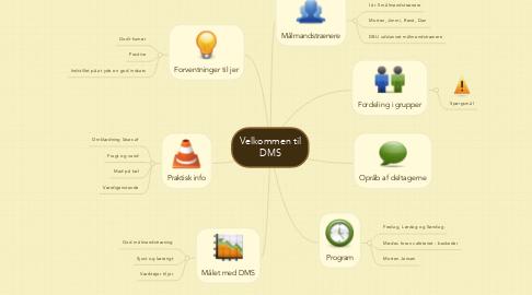 Mind Map: Velkommen til DMS