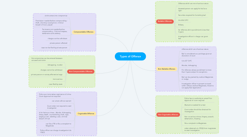 Mind Map: Types of Offence