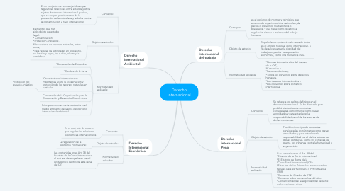 Mind Map: Derecho Internacional