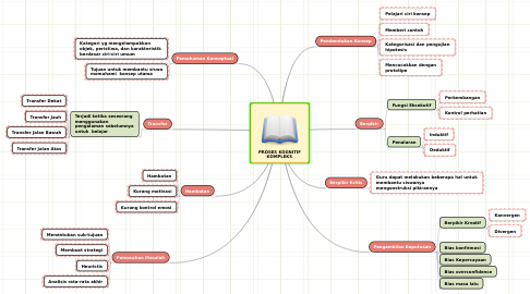 Mind Map: PROSES KOGNITIF KOMPLEKS