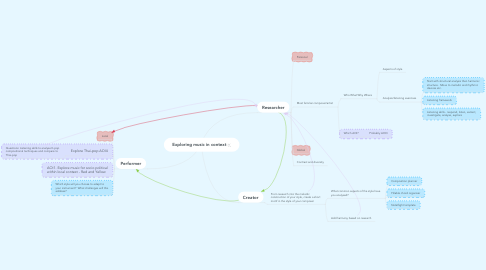 Mind Map: Exploring music in context