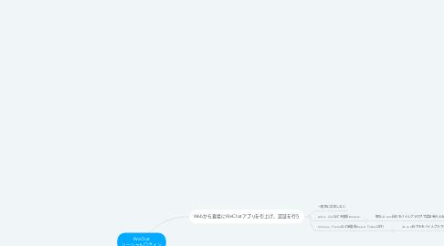 Mind Map: WeChat ソーシャルログイン
