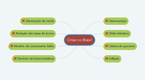 Mind Map: Crise no Brasil
